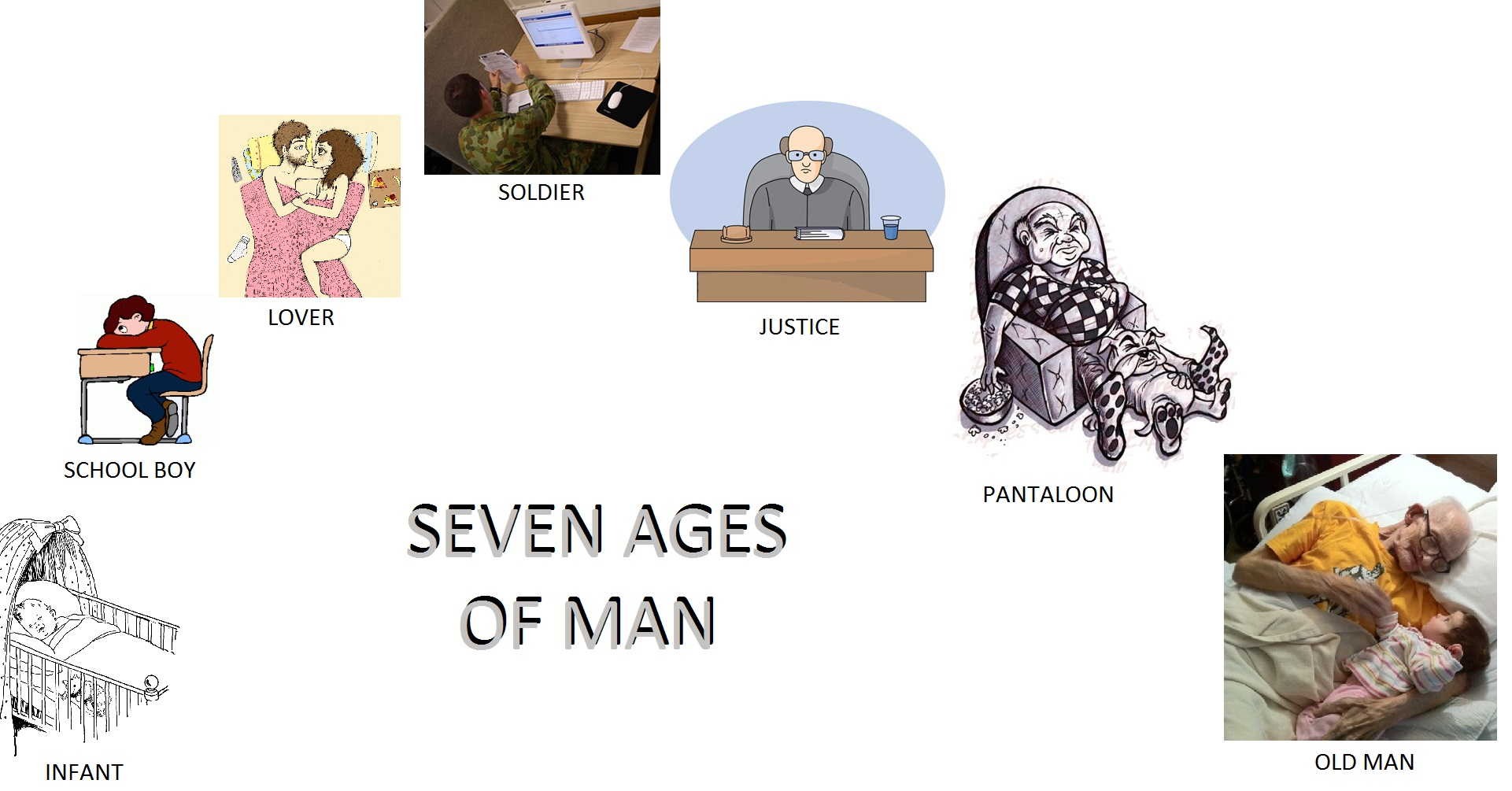 "seven ages of men The above poetic lines have been adopted from the classical poem ""the seven ages of man"", which is actually an extract from shakespeare's delightful comedy ""as you like it."