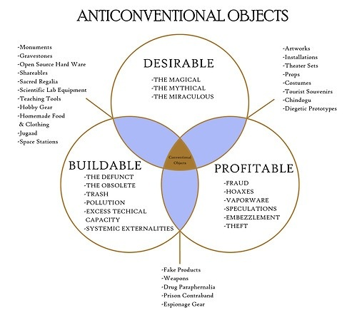 Vin Diesel rsquo s favourite Venn diagram treetrunkdings