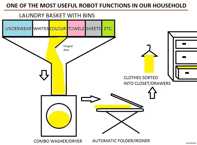 Robot laundry system
