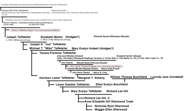 Teffeteller family tree